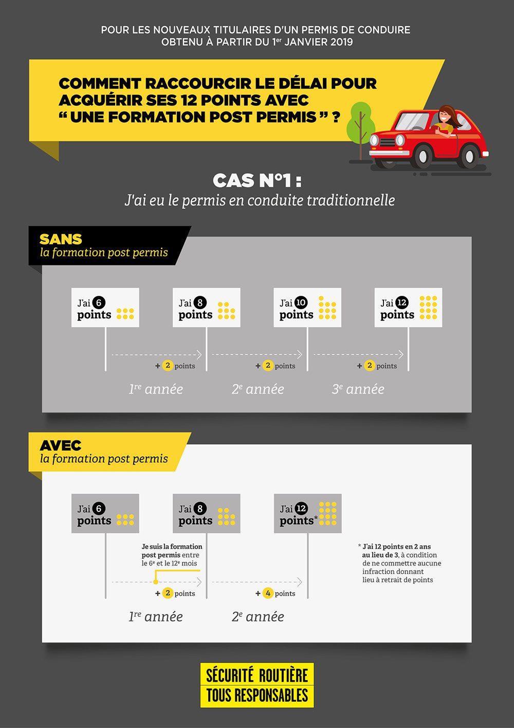 infographie_post-permis1