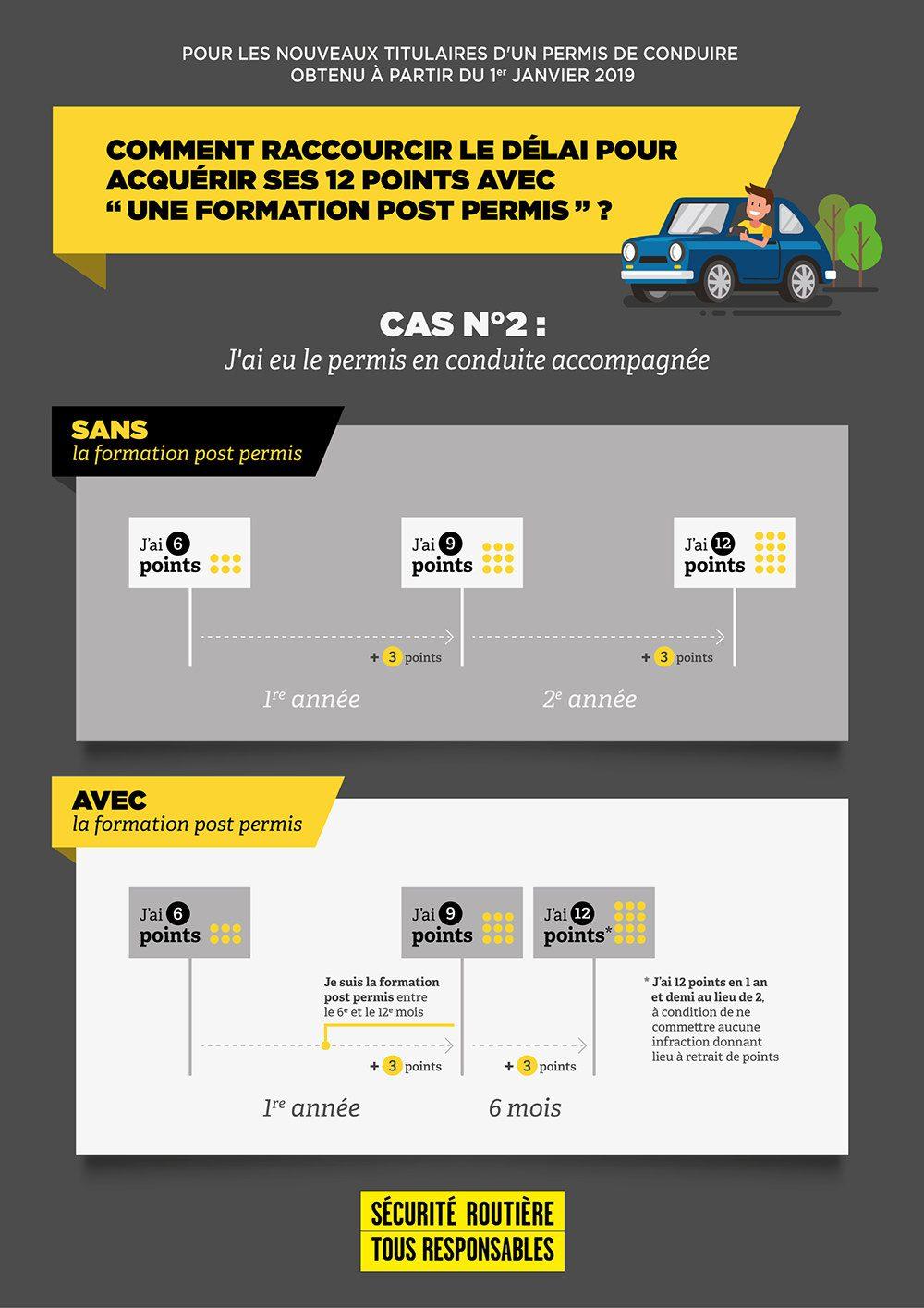 infographie_post-permis2